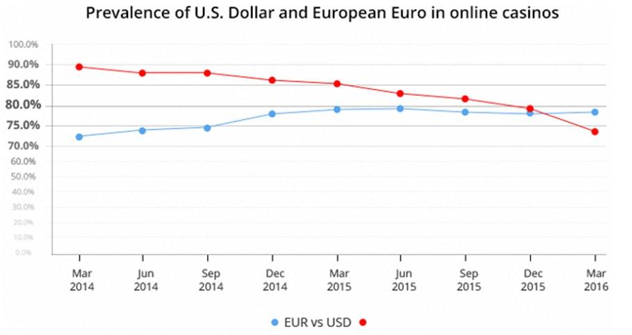 Сравнительный анализ мировых валют в онлайн-казино 1