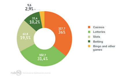 Online VS. Offline Casinos: Overview and Forecast 0