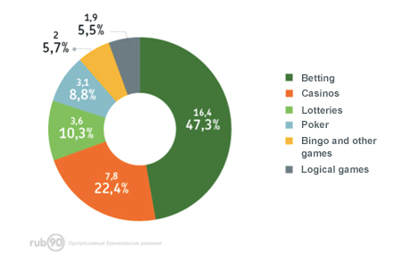 Online VS. Offline Casinos: Overview and Forecast 1