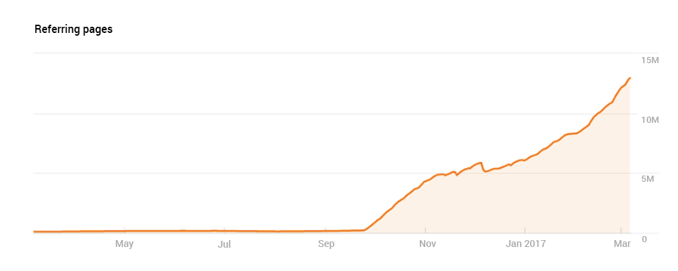 A steady increase in the number of pages with backlinks to 1xbet.com