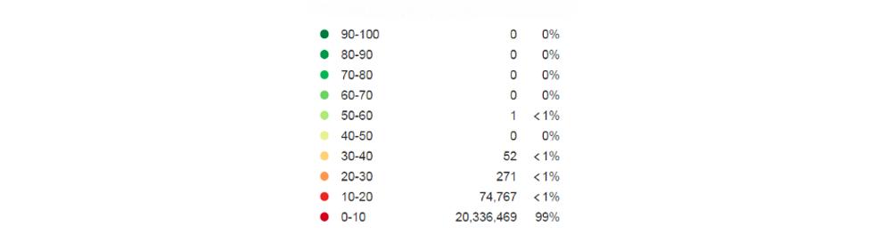 Distribution of referral links