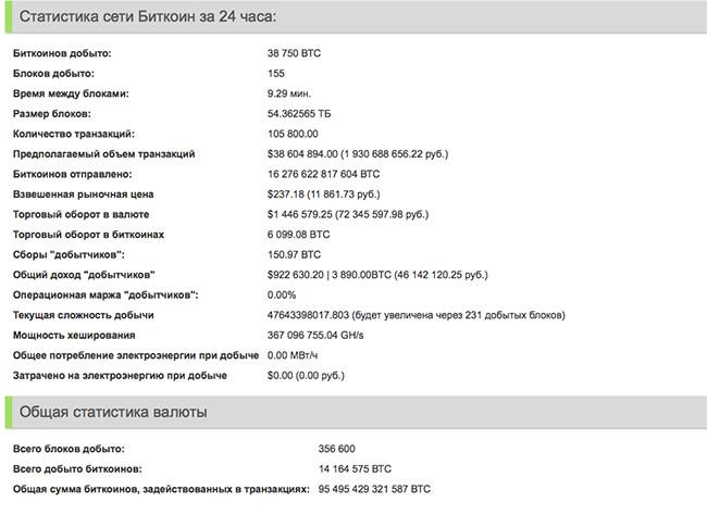 Статистика сети биткоинов за 24 часа