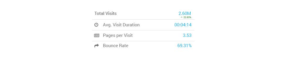 Statistics of website attendance for February 2017