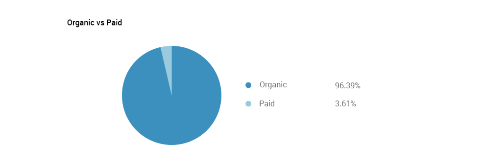 Search Engines Traffic: organic and paid