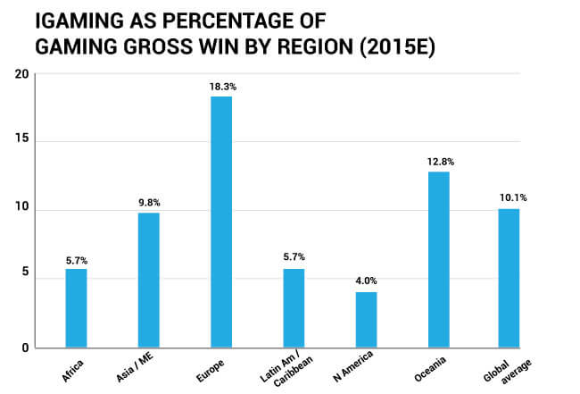 iGaming as percentage of gaming gross win by region (for 2015)