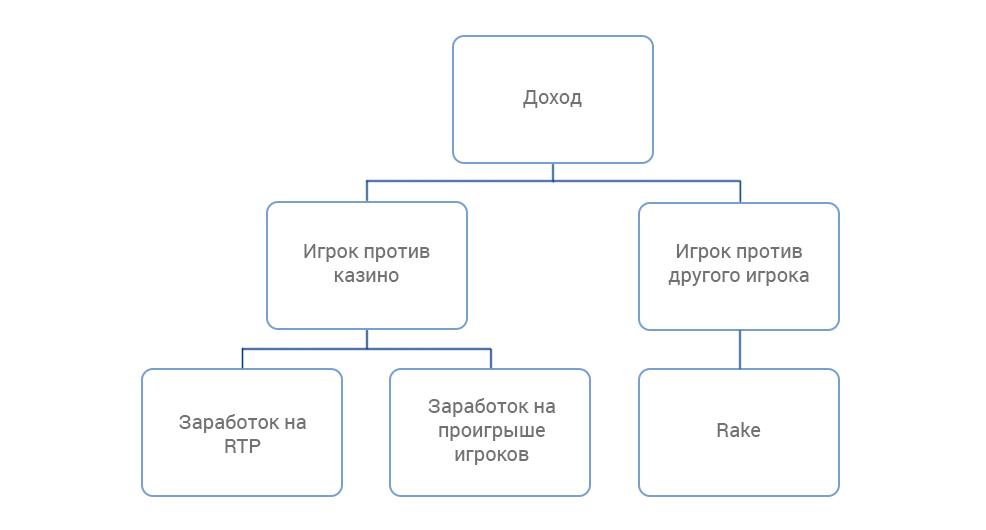 Структура доходов онлайн-казино