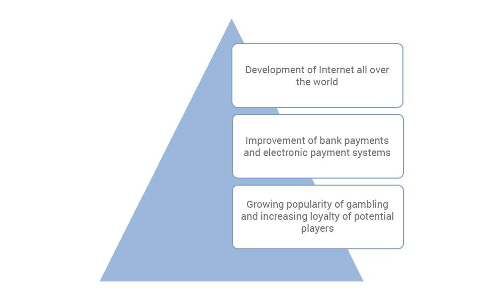 Reasons for online casino development