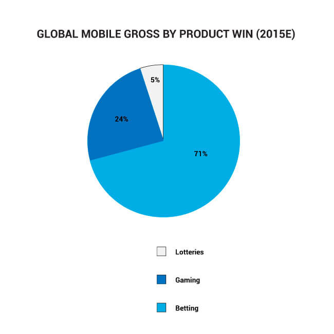 Global mobile gross win by product (for 2015)