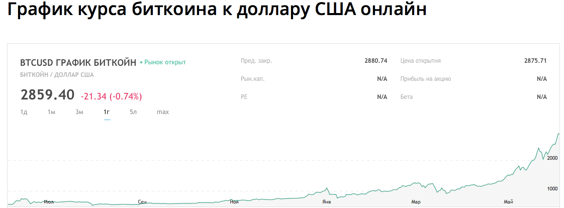 График курса биткоина к доллару США онлайн