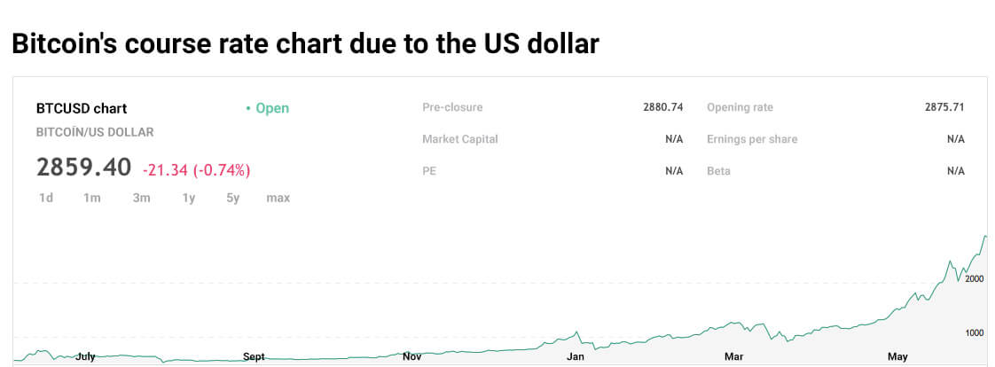 Bitcoin's course rate chart due to the US dollar