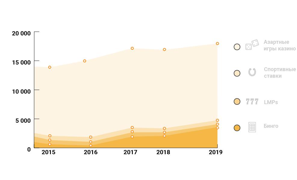 Общий доход от гемблинга в Южной Aфрике (в миллионах долларов) за 2015-2019