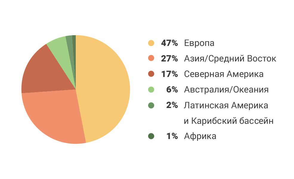 Pаспределение рынка онлайн-гемблинга по регионам мира