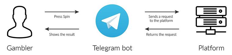 How does Telegram Casino function