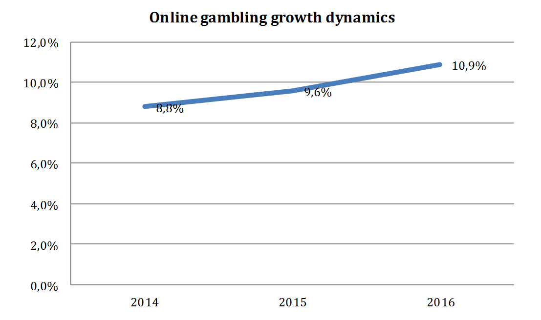 Online gambling growth dynamics
