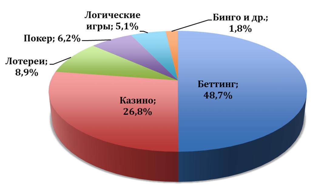 Структура рынка онлайн-гемблинга в 2016 году
