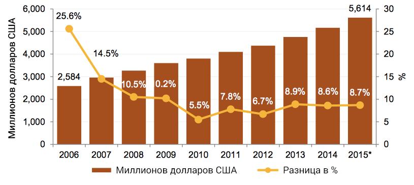 Рост объем рынка гемблинга в Латинской Америке