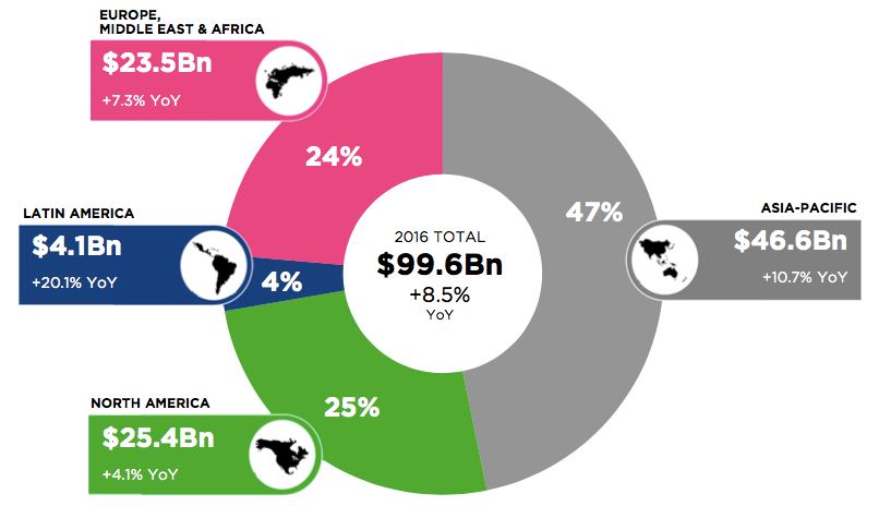 Share Latin America of the total world share of the game market