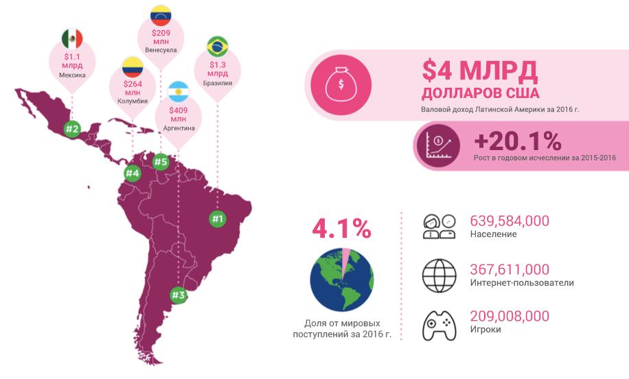 Объем игрового рынка Латинской Америки