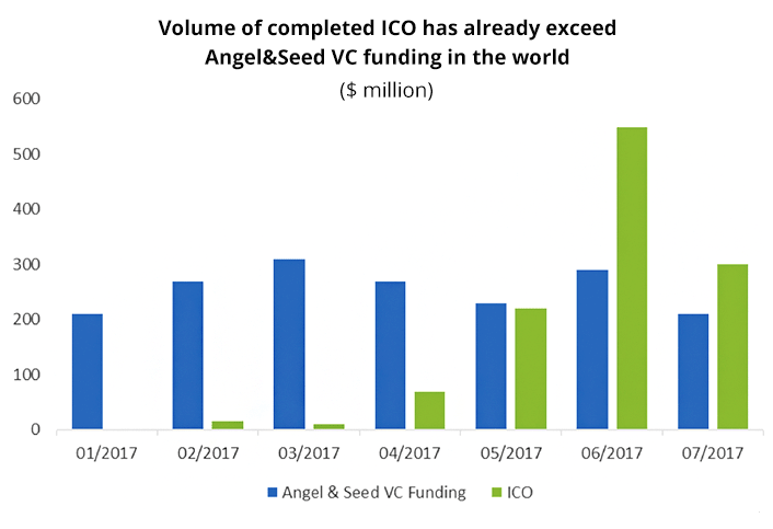 The volume of total attracted capital through ICO