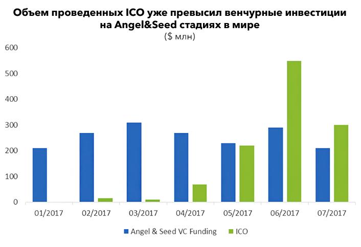 Объем общего привлеченного капитала через ICO
