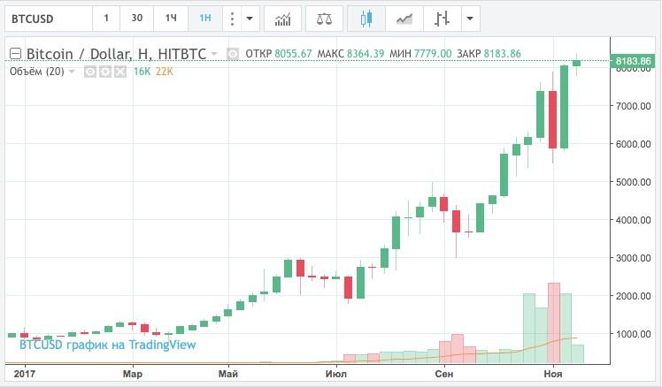 Динамика курса биткоина в 2017 году