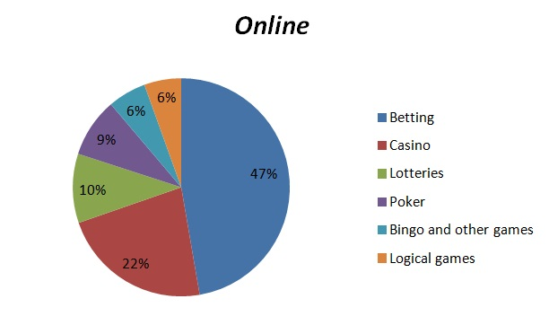 Gambling articles 2015 pinnacle casino lake charles louisiana