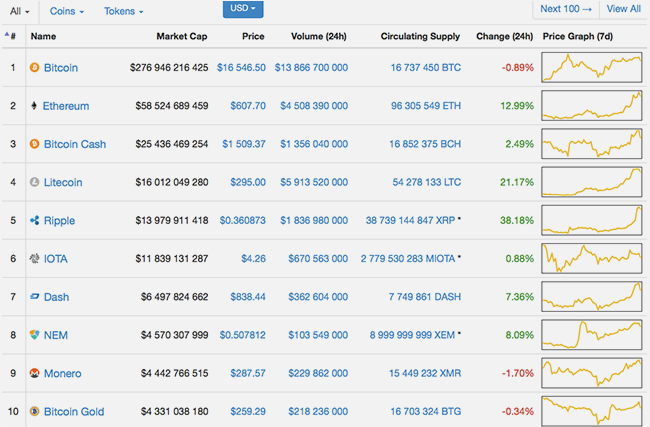 Cryptocurrency forecasts 0