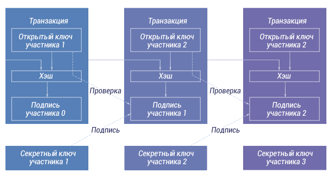 Технология Blockchain в онлайн-казино 1