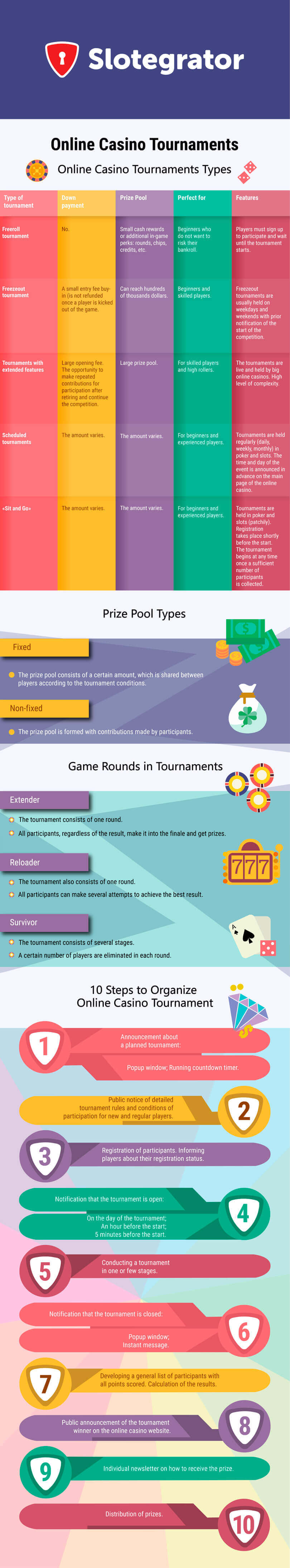 Online casino tournaments - infographics by Slotegrator