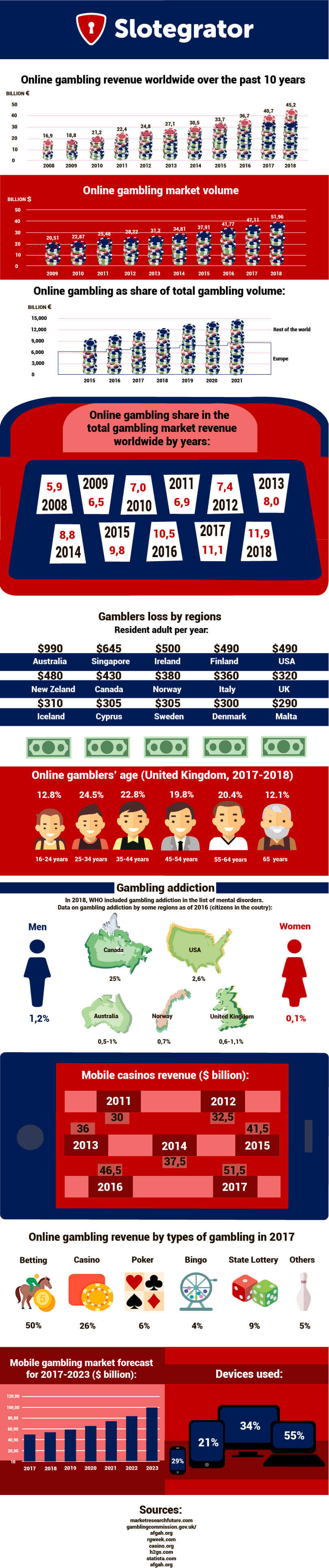 Online Gambling Statistics - Infographics by Slotegrator