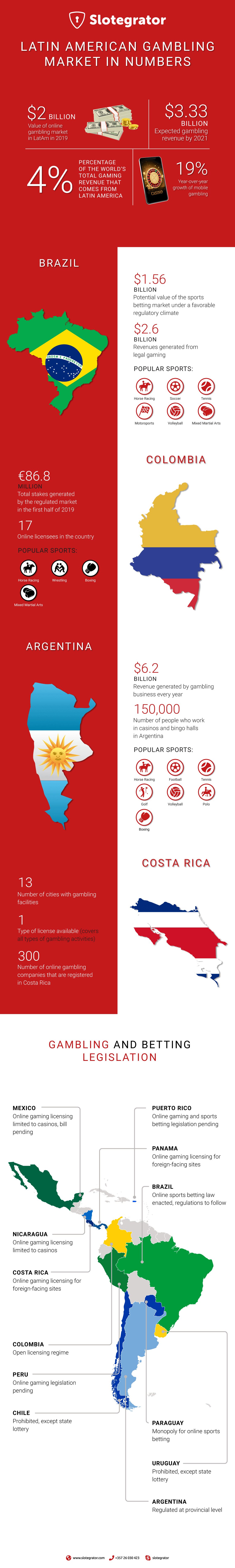 Latin American Gambling Market in Numbers