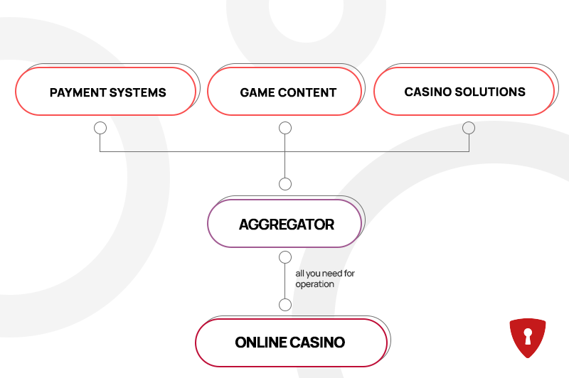 Why work with an iGaming solution aggregator?  2