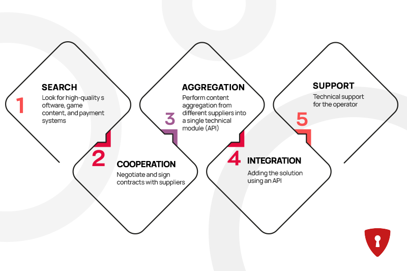 Why work with an iGaming solution aggregator?  0